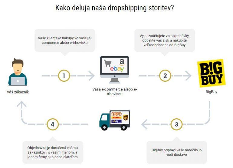 kako-deluja-nasa-dropshipping-storitev