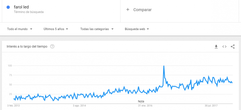 farol-led-trends