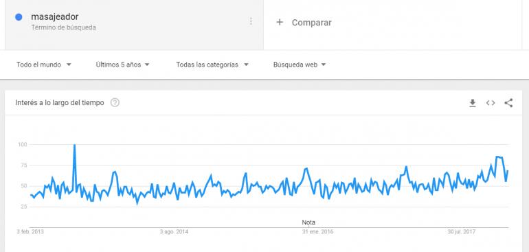 masajeador-trends