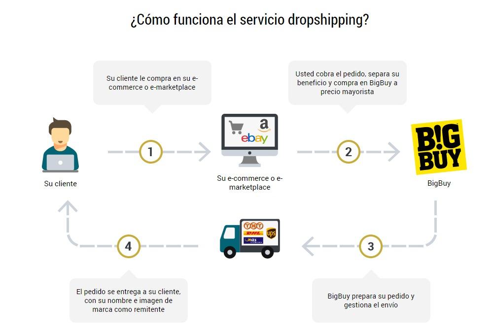 coste-tienda-online-dropshipping